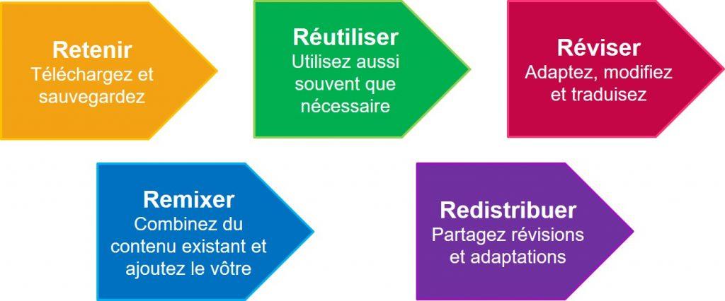 Représentation visuelle des 5 R: Retenir, Réutiliser, Réviser, Remixer et Redistribuer