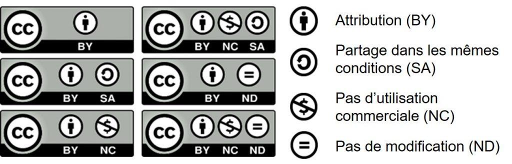 Représentation visuelle des six licences Creative Commons et des quatre conditions: Attribution, Partage dans les mêmes conditions, Pas d'utilisation commerciale et Pas de modification
