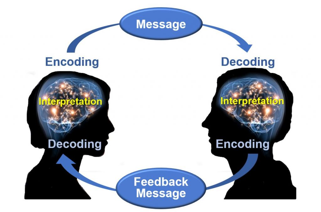 Two silhouetted heads talking with identical brain patterns and labelling showing how a message is encoded by one, sent to and decoded and interpreted by the other, who then encodes a feedback message that is decoded and interpreted by the first speaker.