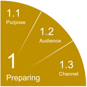 1 Preparing, 1.1 Purpose, 1.2 Audience, 1.3 Channel