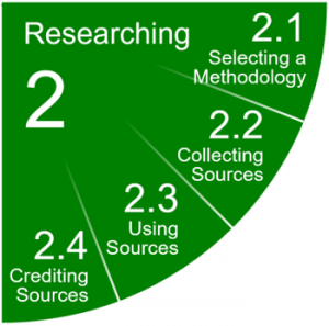2 Researching, 2.1 Selecting a Methodology, 2.2 Collecting Sources, 2.3 Using Sources, 2.4 Crediting Sources