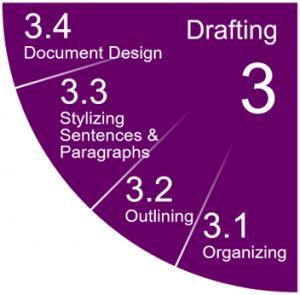 3. Drafting, 3.1 Organizing, 3.2 Outlining, 3.3 Stylizing Sentences and Paragraphs, 3.4 Document Design