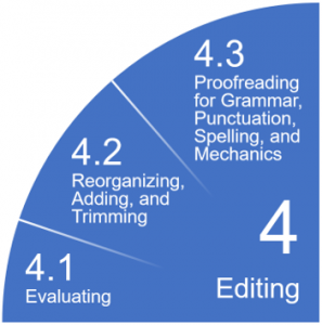 4 Editing, 4.1 Evaluating, 4.2 Reorganizing, adding and trimming, 4.3 Proofreading for Grammar, Punctuation, Spelling and Mechanics