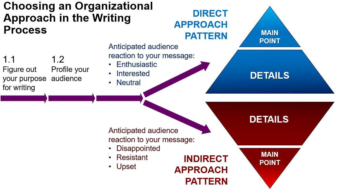 4 1 Choosing An Organizational Pattern Communication At Work