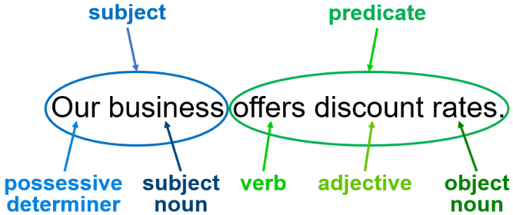 Breakdown of a simple declarative sentence into its component parts of speech