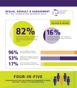 Infographic showing the prevelence of sexual harrassment in the workplace