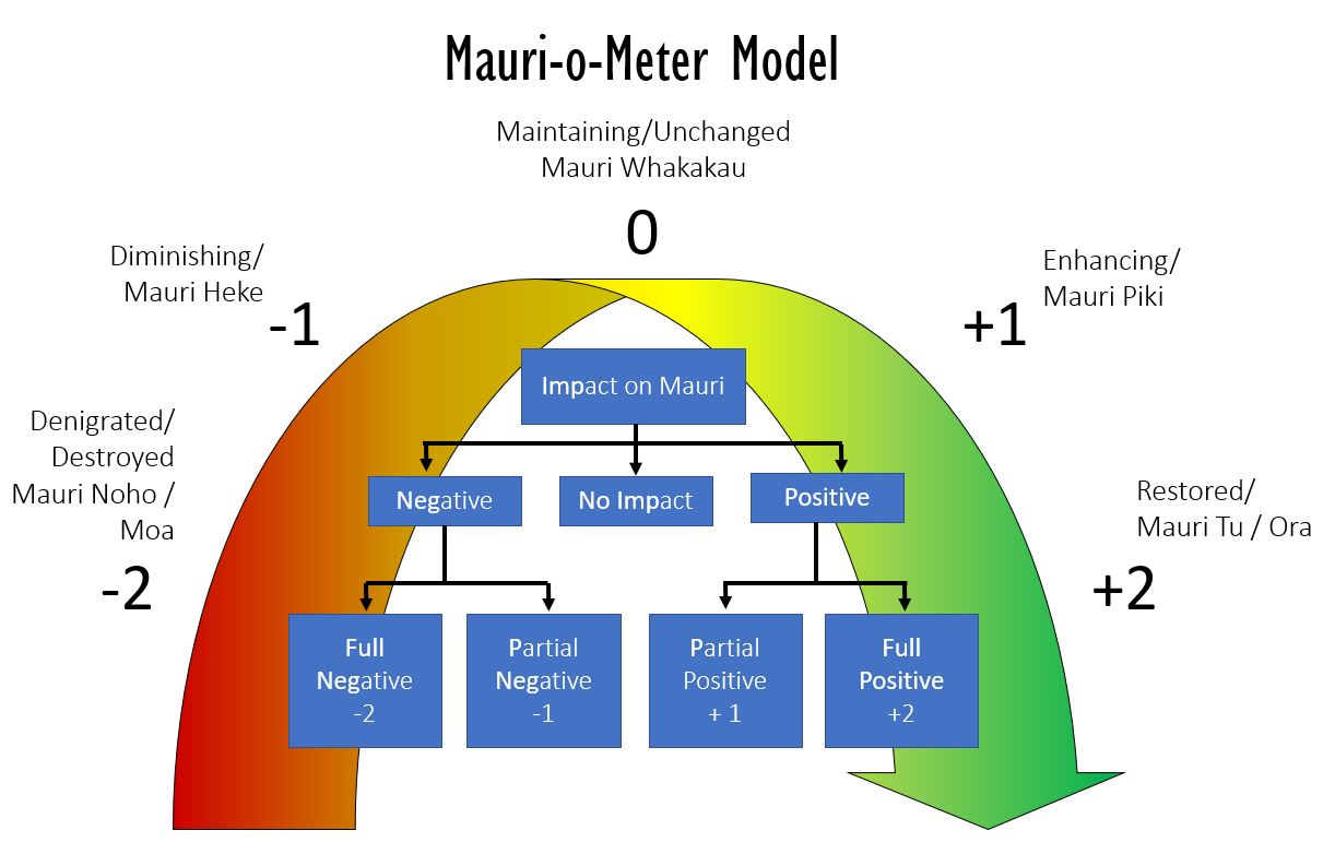 Mauri-o-Meter measure with scale going from -2 to +2 on the scale of well-being