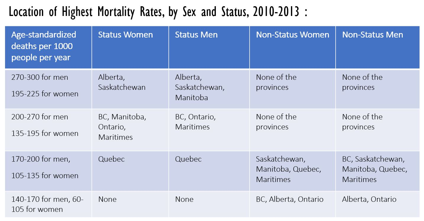 Location of Highest Mortality Rates, by Sex and Status, 2010-2013 : Data source: Figure 4, Akee and Feir (2018)