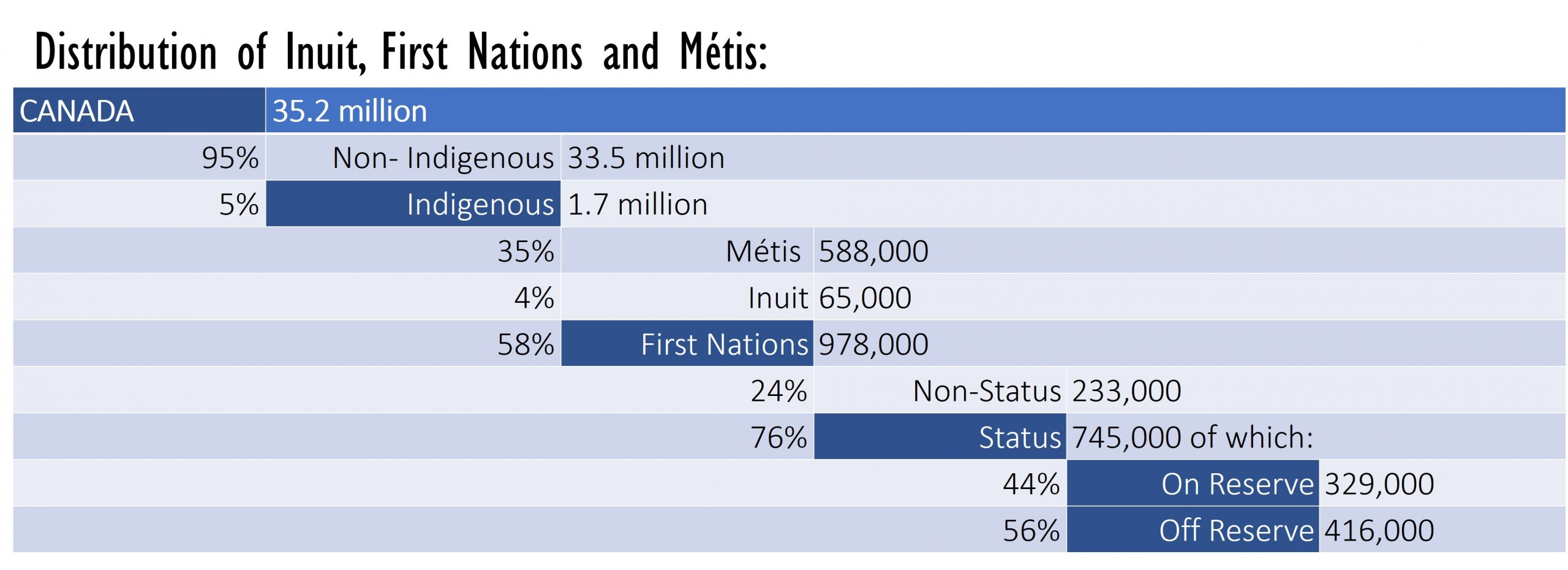 Population breakdown, 2016 Census (rounded). Source: Statistics Canada. Table by: Anya Hageman [10]
