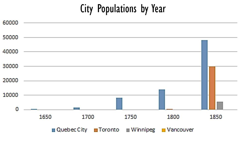 City Populations by year. Data source: the Historical Atlas of Canada (1987)