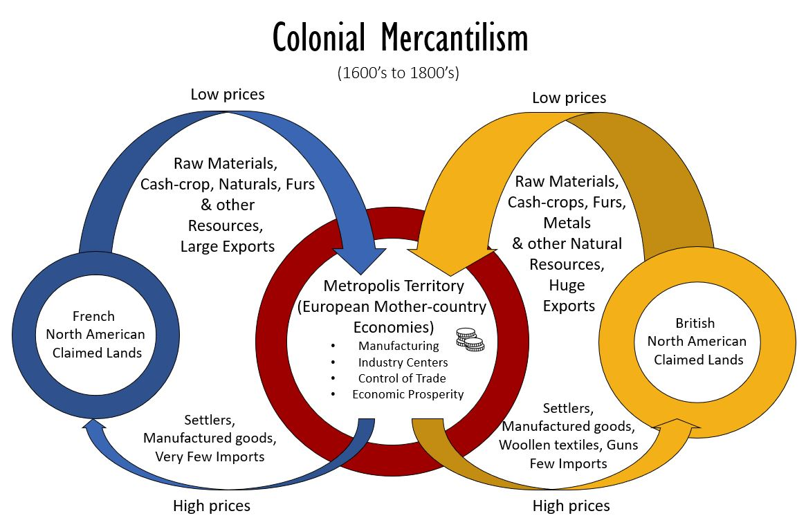 Colonial Mercantilism (1600's to 1800's)