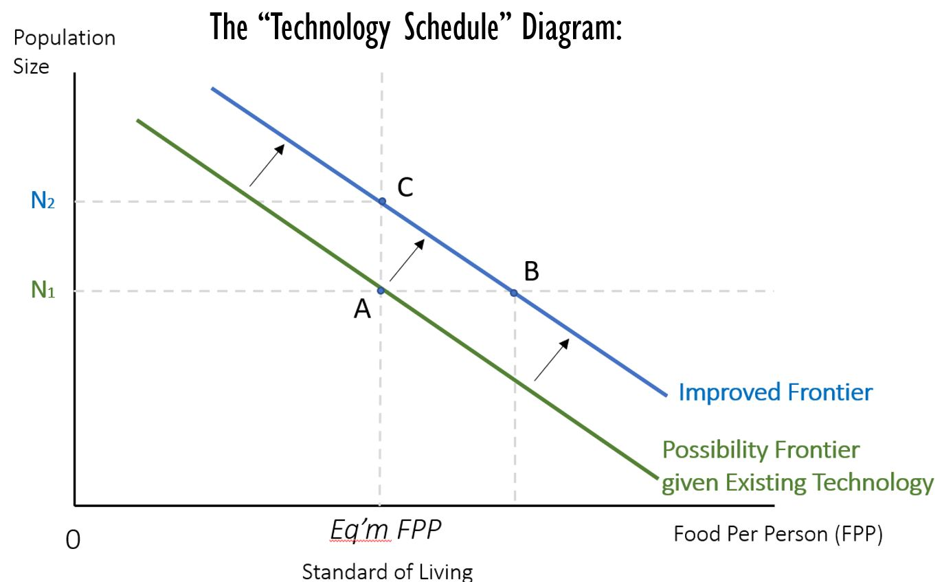 """The """"Technology Schedule"""" Equilibrium Diagram, shift from an old possibility frontier with old tech to a new frontier at a new level of tech"""