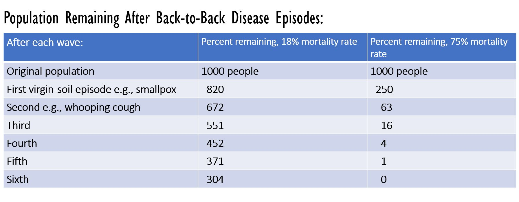 Population Remaining After Back-to-Back Disease Episodes: After each wave the % remaining would be smaller and smaller (18% and then 75% mortality rate).