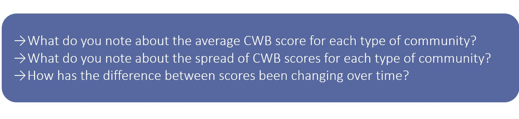 What do you note about the average CWB score for each type of community? What do you note about the spread of CWB scores for each type of community? How has the difference between Indigenous and non-Indigenous community scores been changing over time?