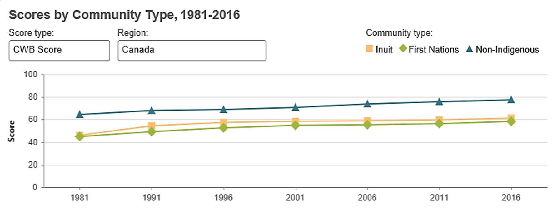 Scores by Community Type 1981-2016