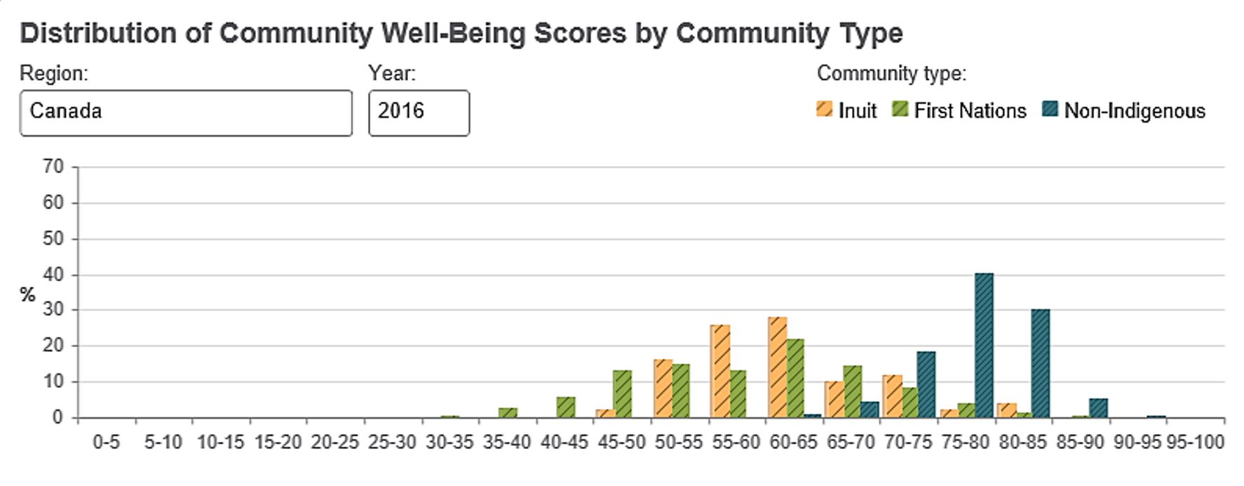 Distribution of Community Well-Being Scores by Community Types