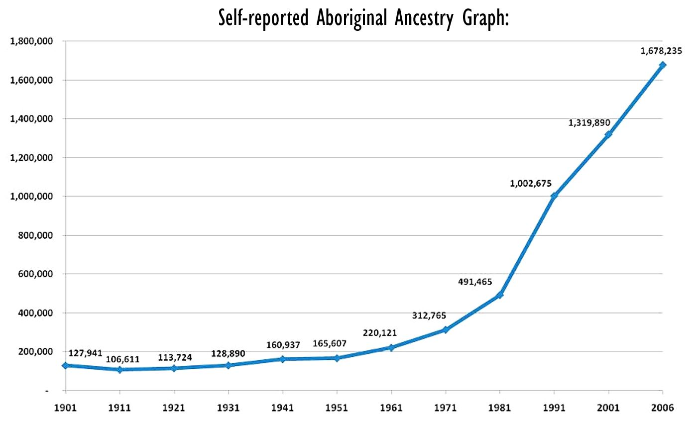 Self-reported Aboriginal Ancestry Graph. Indigenous and Northern Affairs Canada (2011); Line graph showing a geometric progression of self-identified indigenous persons reaching 1,678,235 in 2006;
