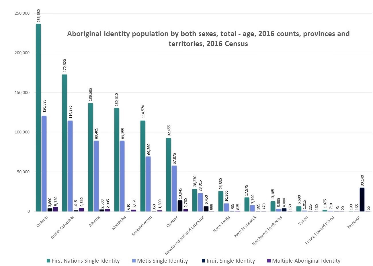 Aboriginal identity population by both sexes, total - age, 2016 counts, provinces and territories, 2016 Census.Data Source: Statistics Canada (2016) - Aboriginal Peoples Highlight Tables, 2016 Census. Analyzed and graphed by: Pauline Galoustian. [11]