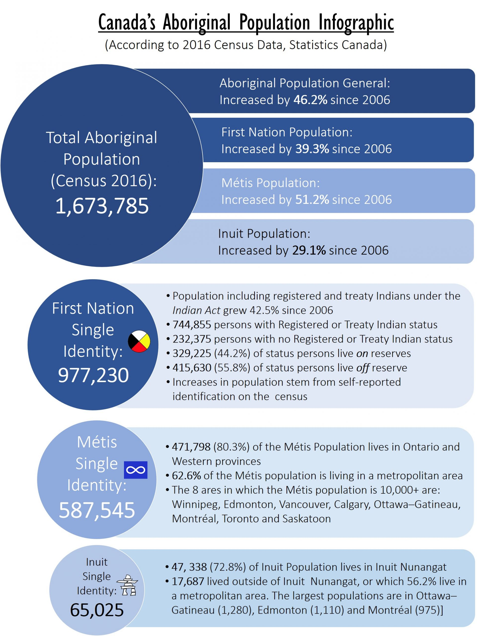 Canada's Aboriginal Population Infographic. Consolidated graphic by: Pauline Galoustian. Data Source: Statistics Canada (2016). Aboriginal Peoples in Canada -Key results from the 2016 Census (Access 90 Open) [17]