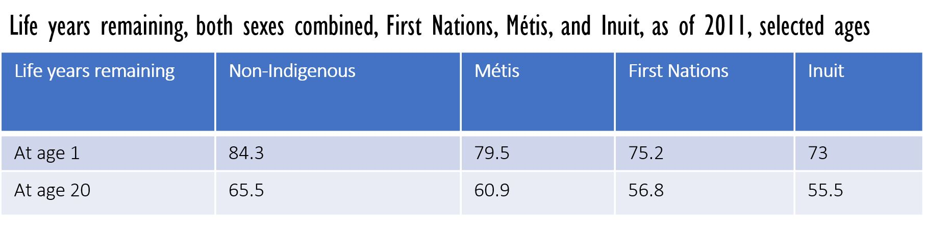 Table listing life years remaining, both sexes combined, First Nations, Métis, and Inuit, as of 2011, selected ages.