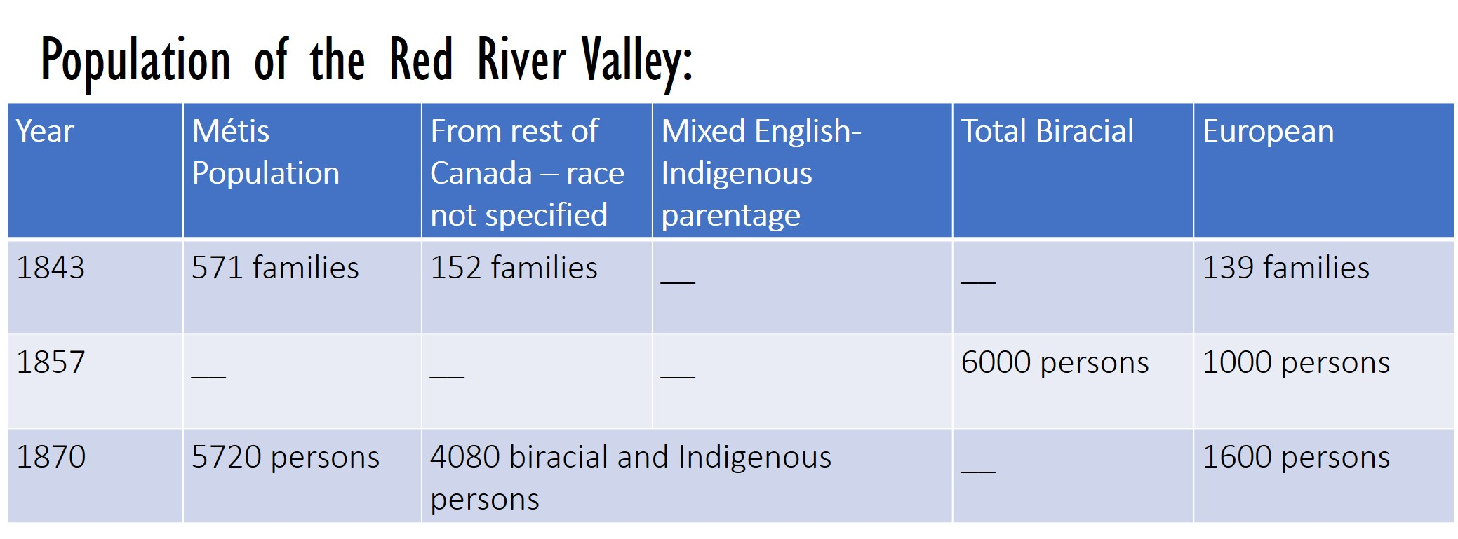 Population of the Red River Valley: