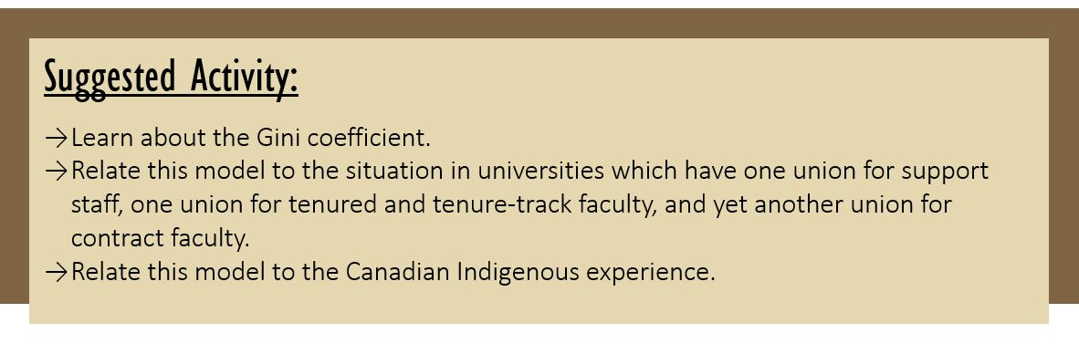 Suggested Activity: Learn about the Gini coefficient. Relate this model to the situation in universities which have one union for support staff, one union for tenured and tenure-track faculty, and yet another union for contract faculty. Relate this model to the Canadian Indigenous experience.