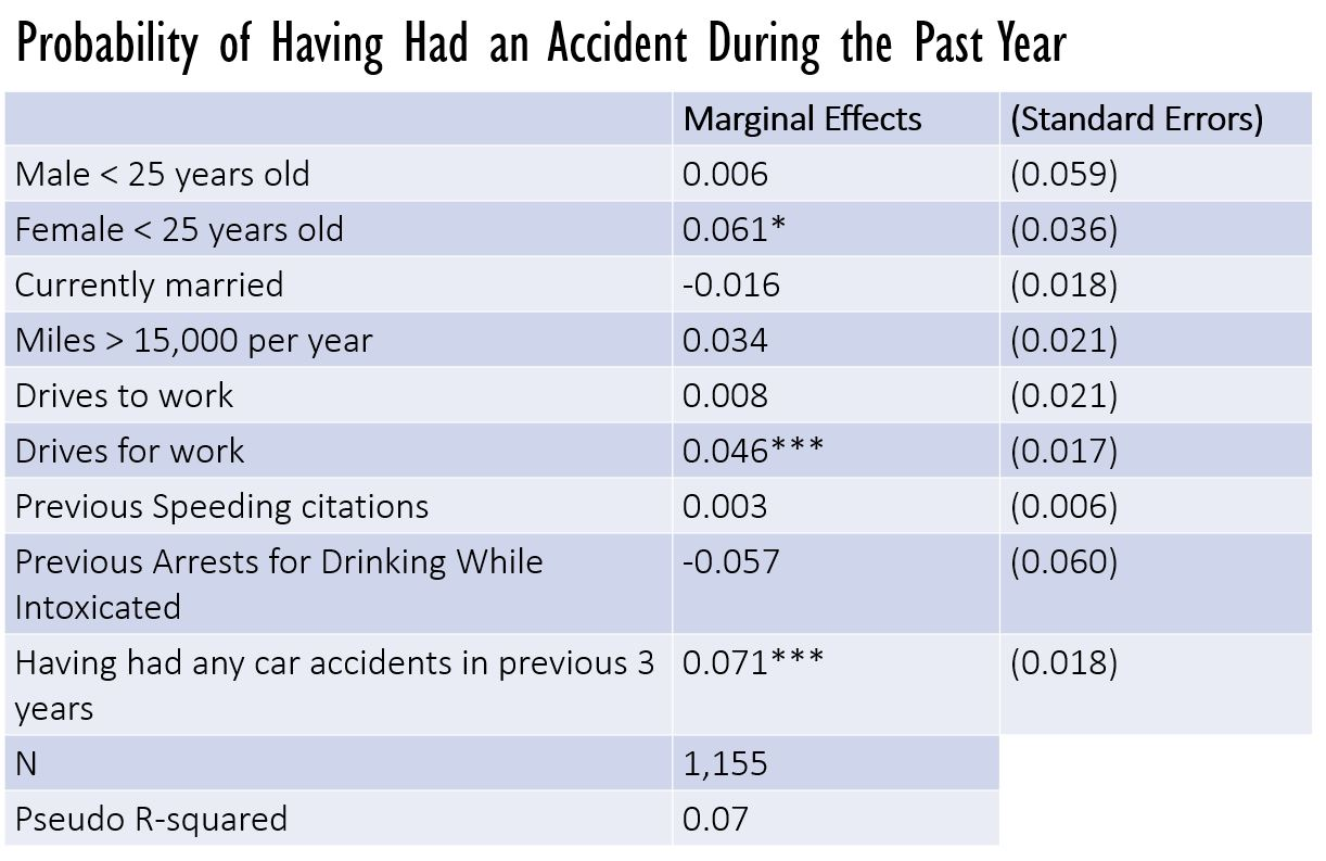 Probability of Having Had an Accident During the Past Year (Marginal effects, and standard errors)