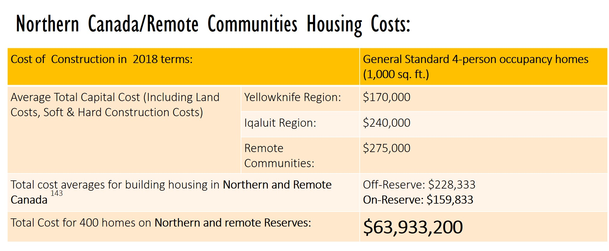 Northern Canada/Remote Communities Housing Costs:Total Cost for 400 homes on Northern and remote Reserves $63,933,200