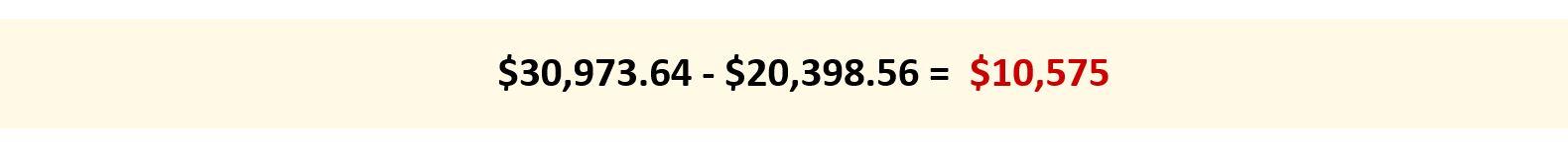 $30,973.64 - $20,398.56 = $10,575