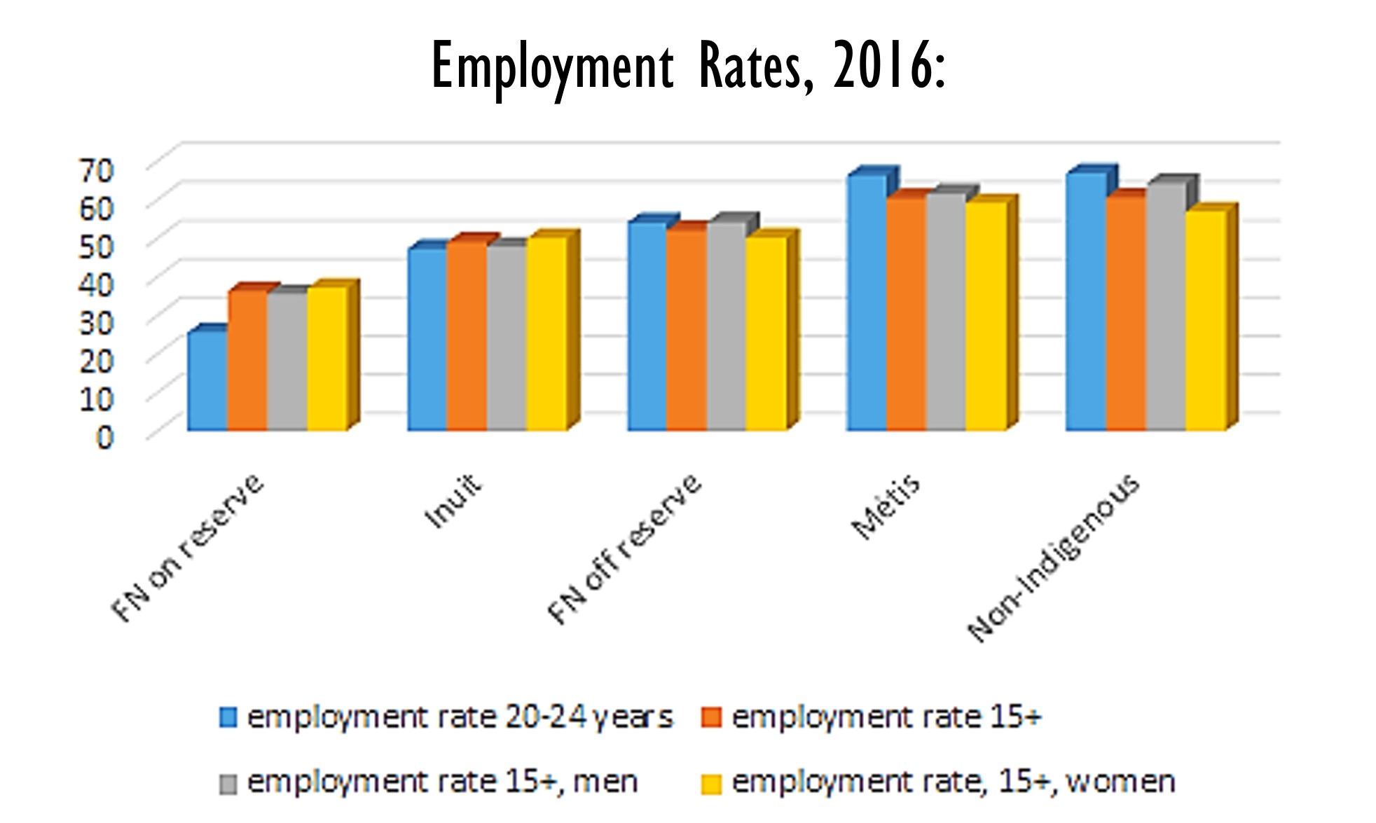 Employment Rates 2016 Chart. Credits to NIEDB. Source: Annex A, Tables 1 and 37, NIEDB (2019) [140]