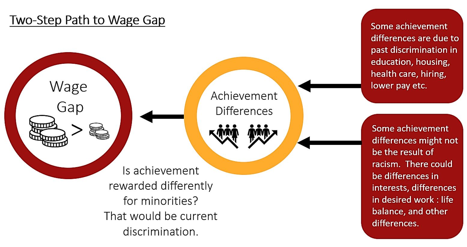 Two Step Path to Wage Gap: Discrimination from socioeconomic differences and others from racial differences can result in the wage gap.