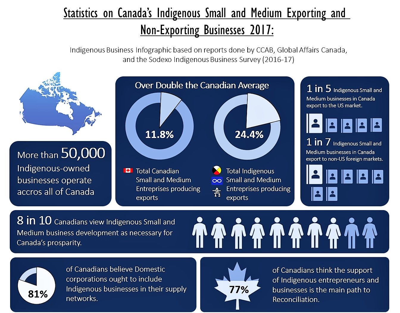 Statistics on Canada's Indigenous Small and Medium Exporting and Non-Exporting Businesses 2017: Indigenous Business Infographic based on reports done by CCAB, Global Affairs Canada, and the Sodexo Indigenous Business Survey (2016-17)