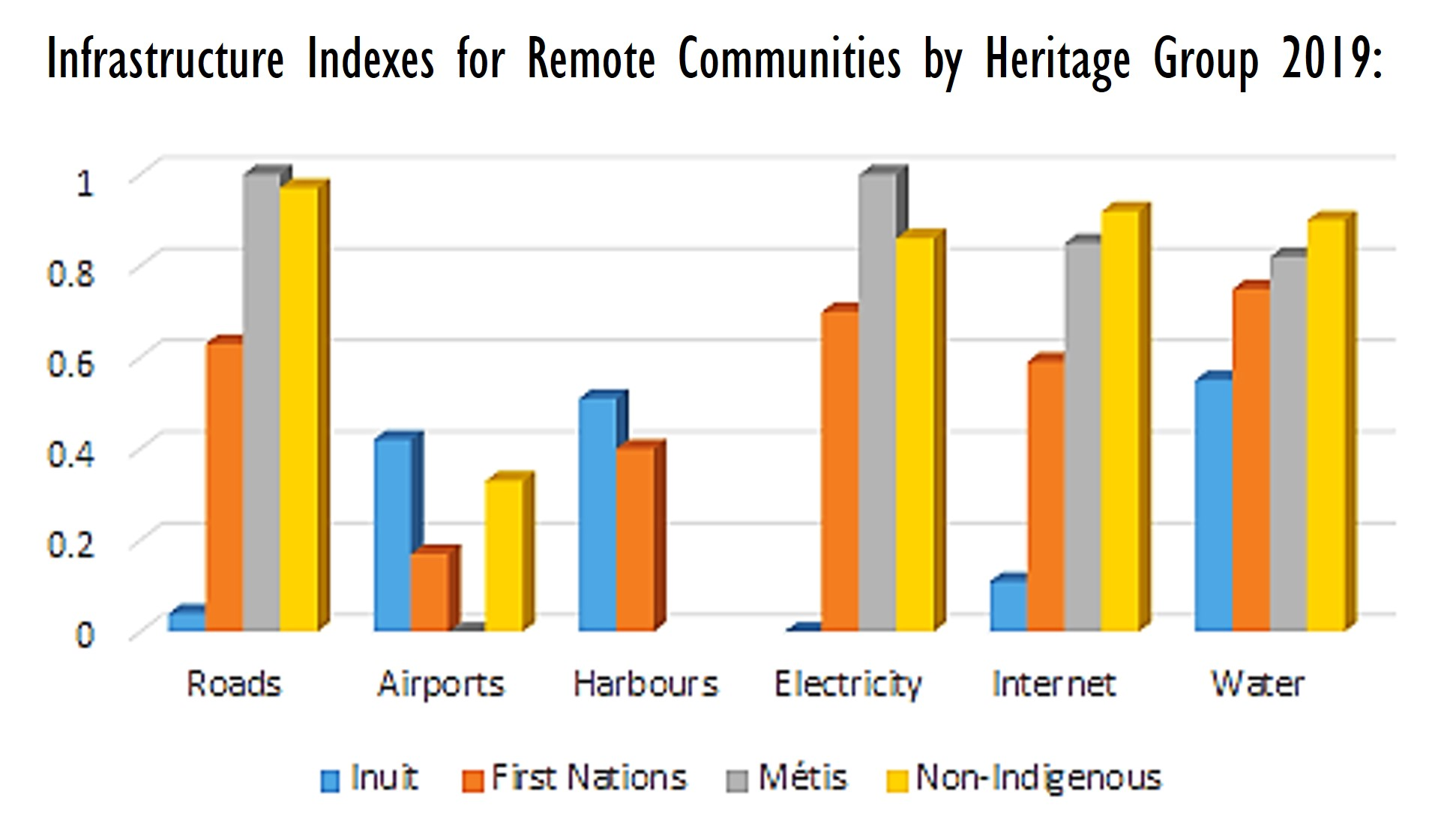 Infrastructure Indexes for Remote Communities by Heritage Group 2019