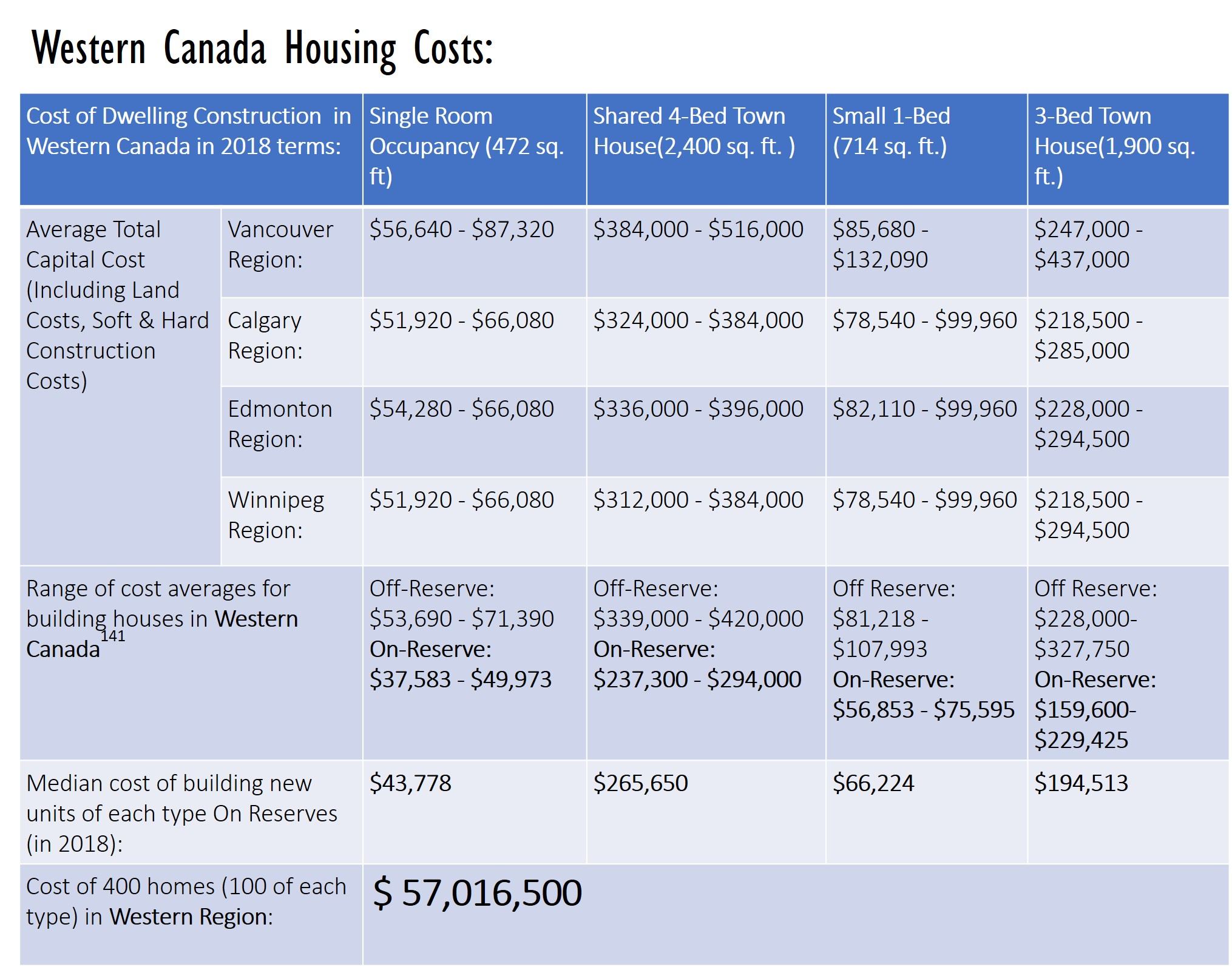 Western Canada Housing Costs: Cost of 400 homes (100 of each type) in Western Region $ 57,016,500