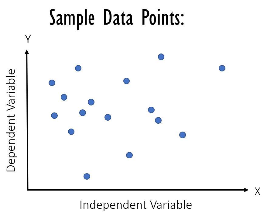 Sample Data Points: Scatter plot
