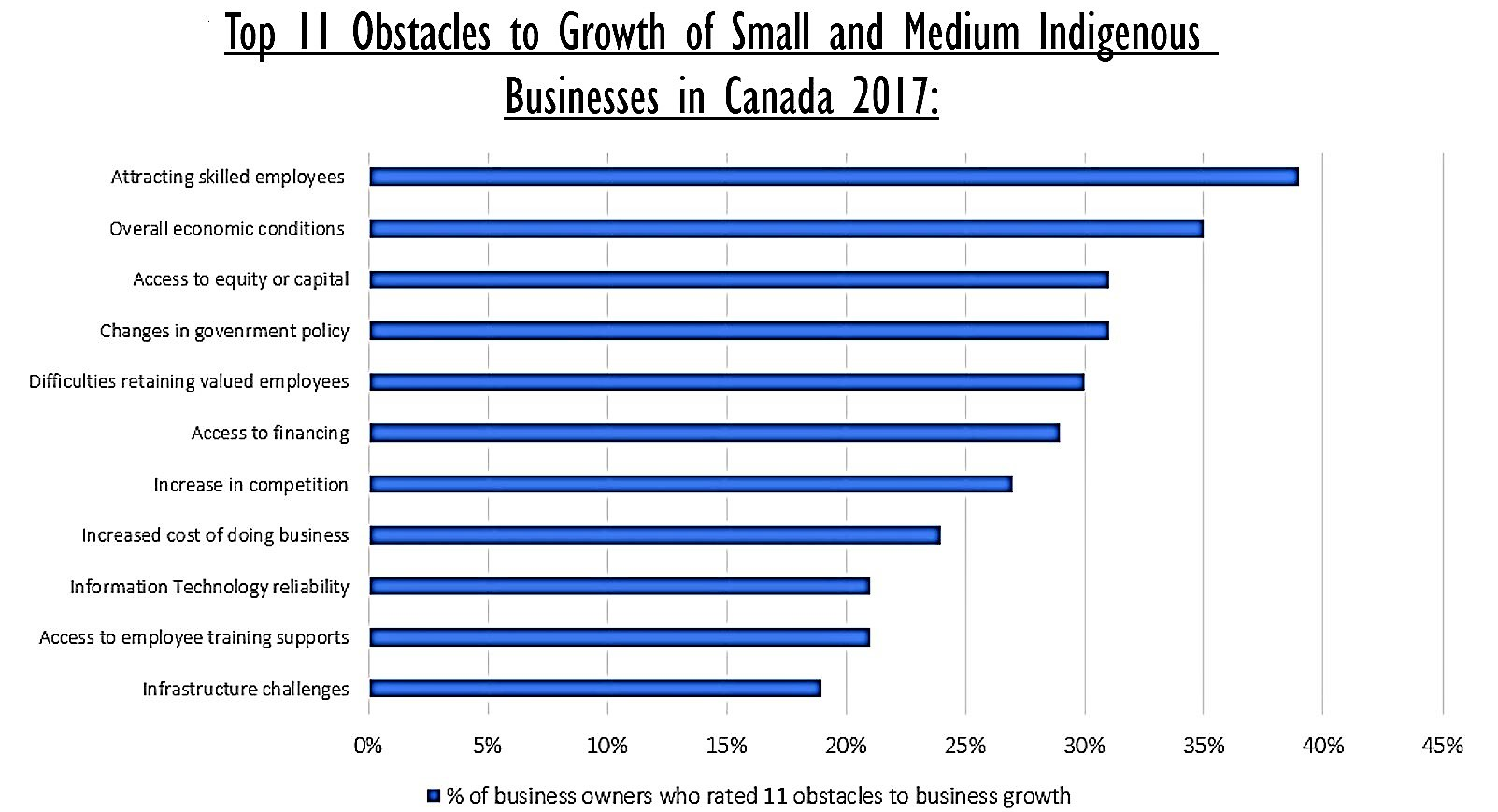 Top 11 Obstacles to Growth of Small and Medium Indigenous Businesses in Canada 2017: 1) attracting skilled employees, 2) overall economic conditions, 3) access to equity or capital, 4) changes in government policy, 5) difficulties retaining valued employees, 6) access to financing, 7) increase in competition, 8) increased costs of doing business, 9) IT reliability, 10) access to employee training supports, 11) infrastructure challenges.