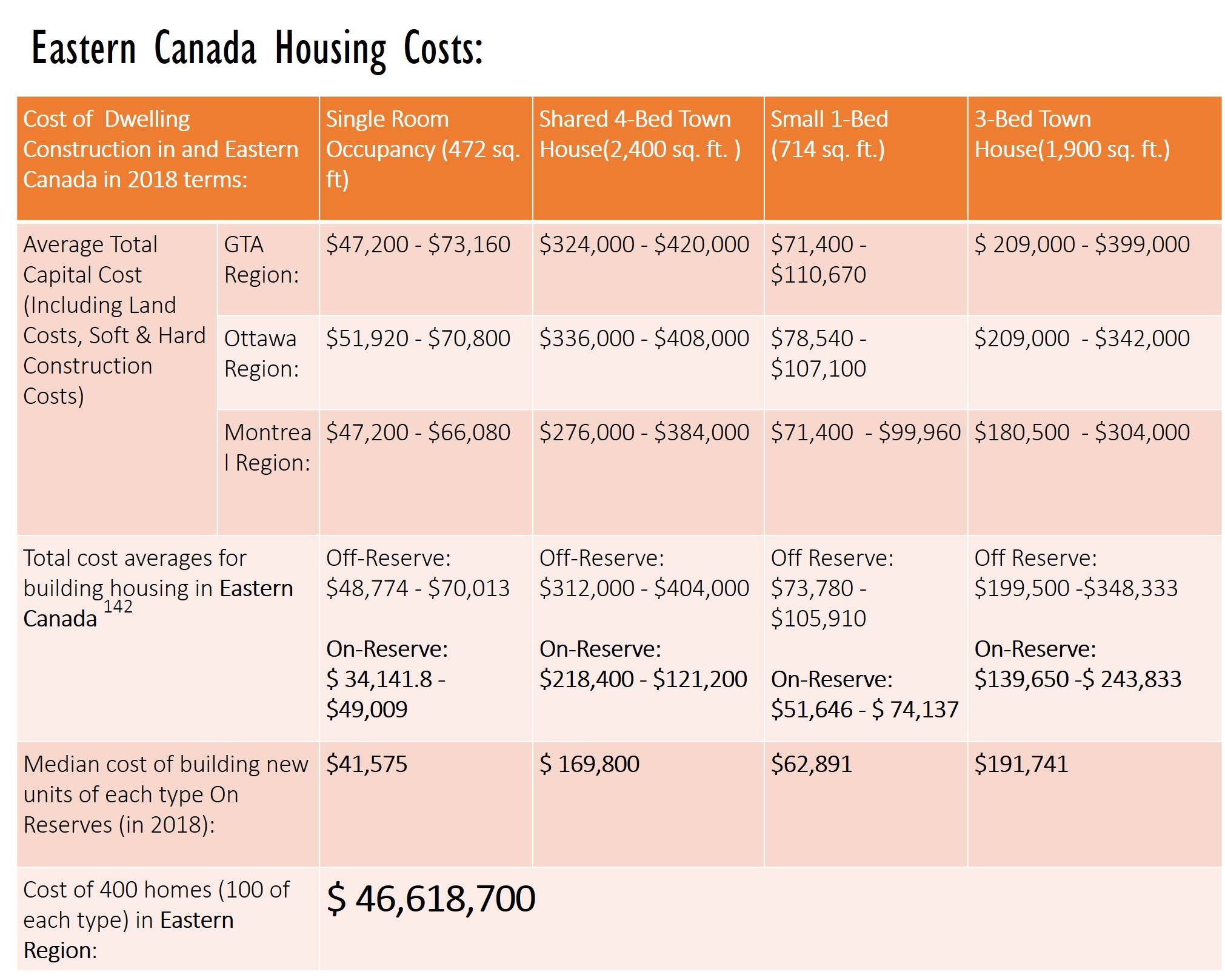Eastern Canada Housing Costs: Cost of 400 homes (100 of each type) in Eastern Region $46,618,700