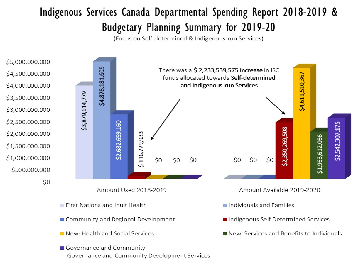 Indigenous Services Canada Departmental Spending Report 2018-2019 & Budgetary Planning Summary for 2019-20. Graphic by: Pauline Galoustian. Compiled from: ISC 2018 to 2019 Departmental Results Report - Budgetary Performance Summary