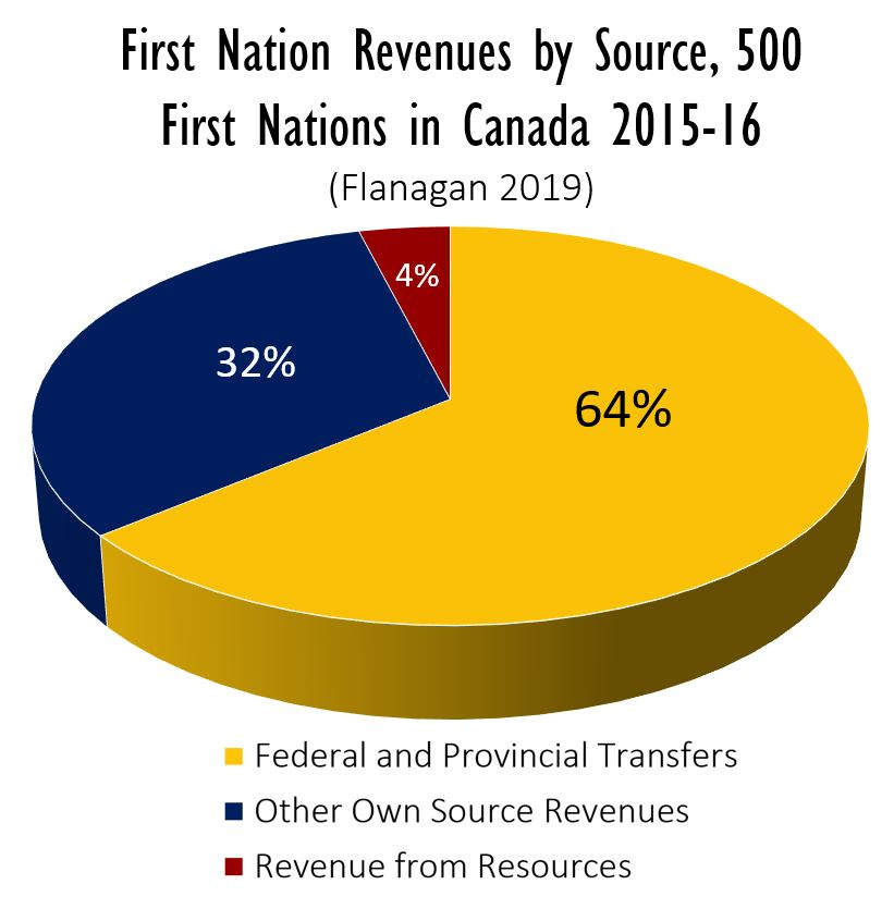 First Nation Revenues by Source, 500 First Nations in Canada 2015-16 (Flanagan 2019): 64% Federal and Provincial Transfers, 32% Own Source Revenues, 4% Own Natural Resources