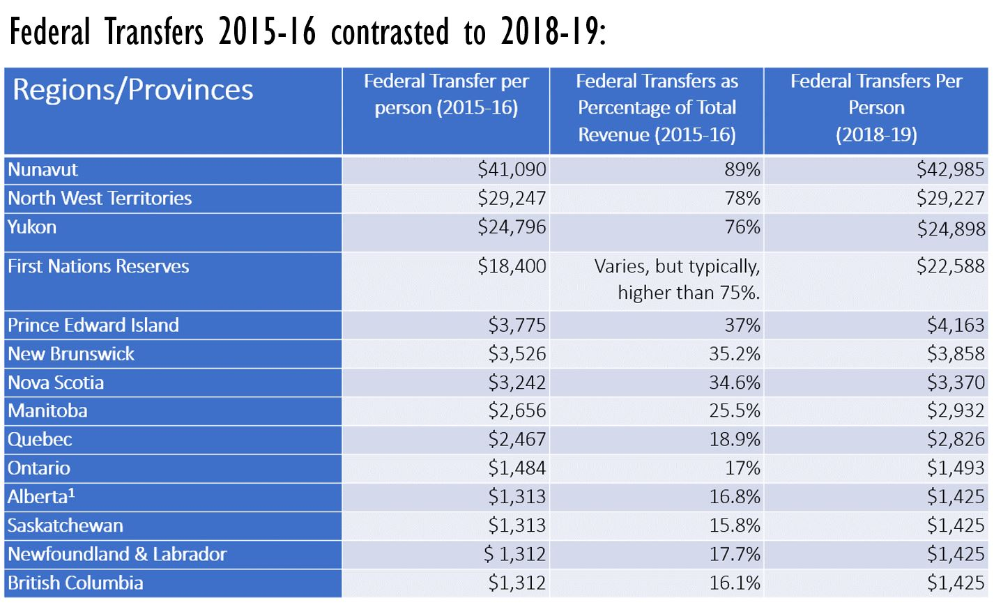 Consolidated Table of Federal Transfers (by Region/Province) for 2015-16 compared to 2018-19. Based on Reference Tables and Reports of the Department of Finance, 2017. Consolidated by: Anya Hageman & Pauline Galoustian [118]