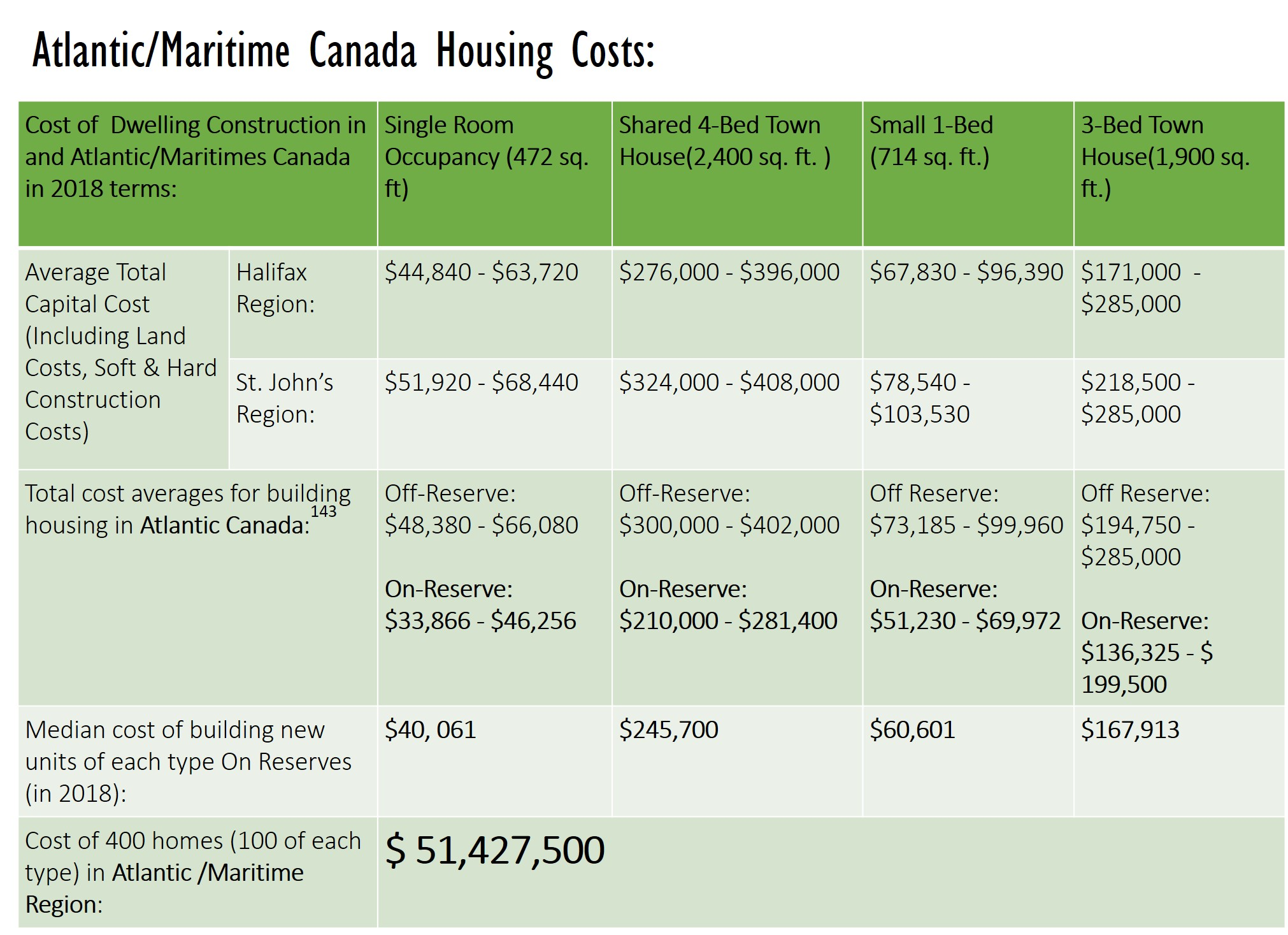 Atlantic/Maritime Canada Housing Costs: Cost of 400 homes (100 of each type) in Atlantic /Maritime Region $ 51,427,500