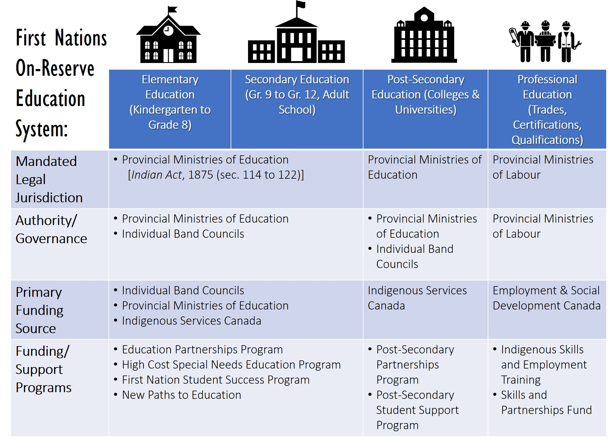First Nation On-Reserve Education System Structure and Responsibility Breakdown. Research & graphic by: Pauline Galoustian