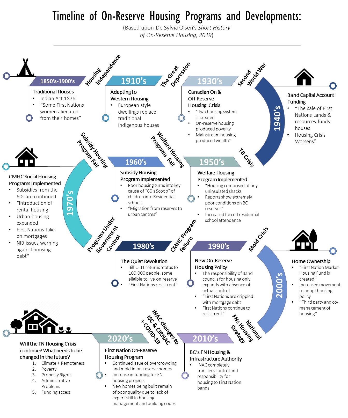 Timeline of On-Reserve Housing Programs and Developments: (Based upon Dr. Sylvia Olsen's Short History of On-Reserve Housing, 2019)