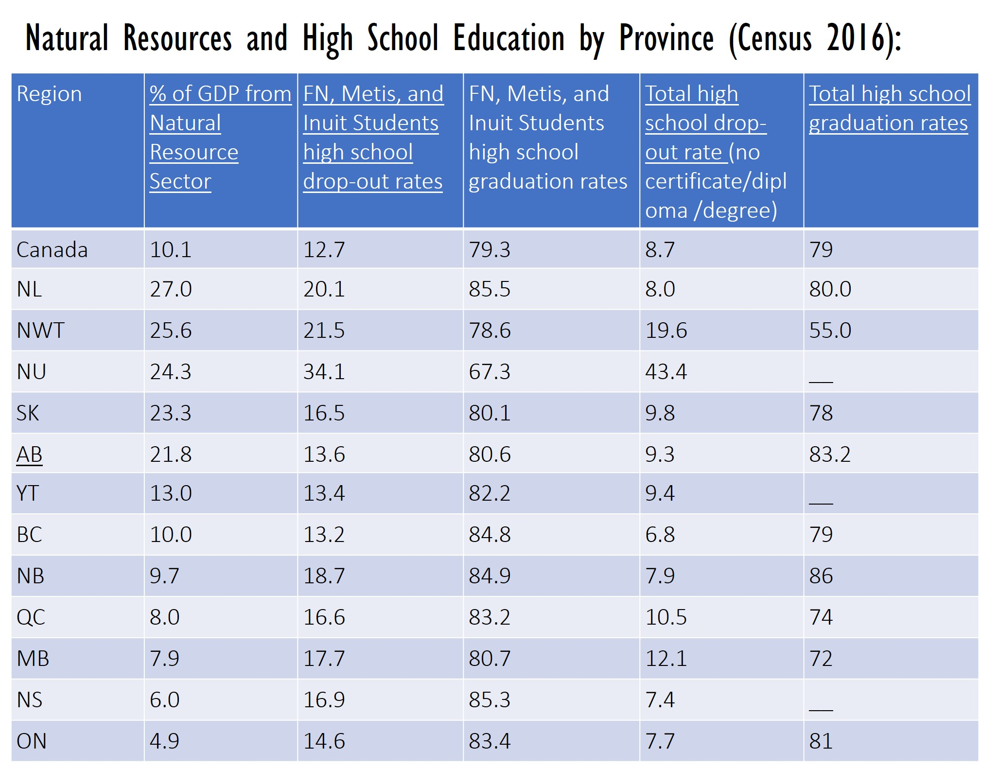 Natural Resources and High School Education by Province (Census 2016)