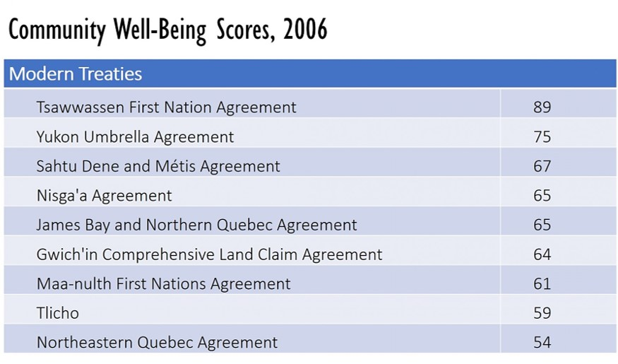 Community Well-Being Scores, 2006; Source: Aboriginal Affairs and Northern Development Canada