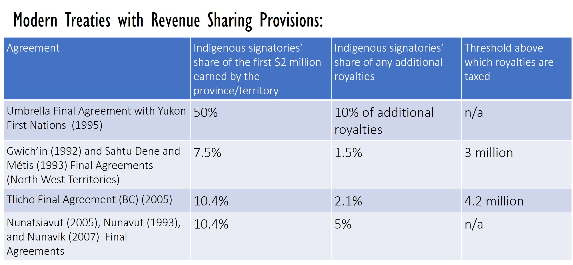 Modern Treaties with Revenue Sharing Provisions Chart. Compiled by: Anya Hageman. Source of information: Coates, (2015). [170]