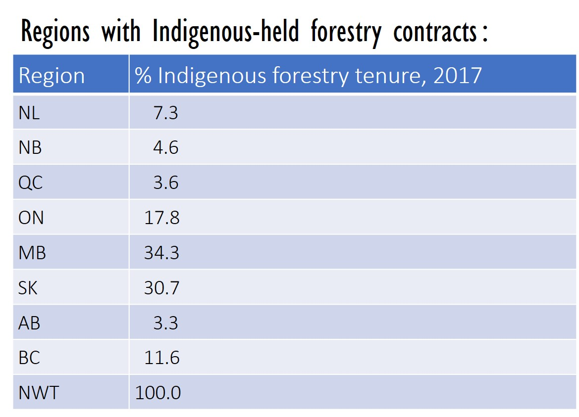 Regions with Indigenous-held forestry contracts