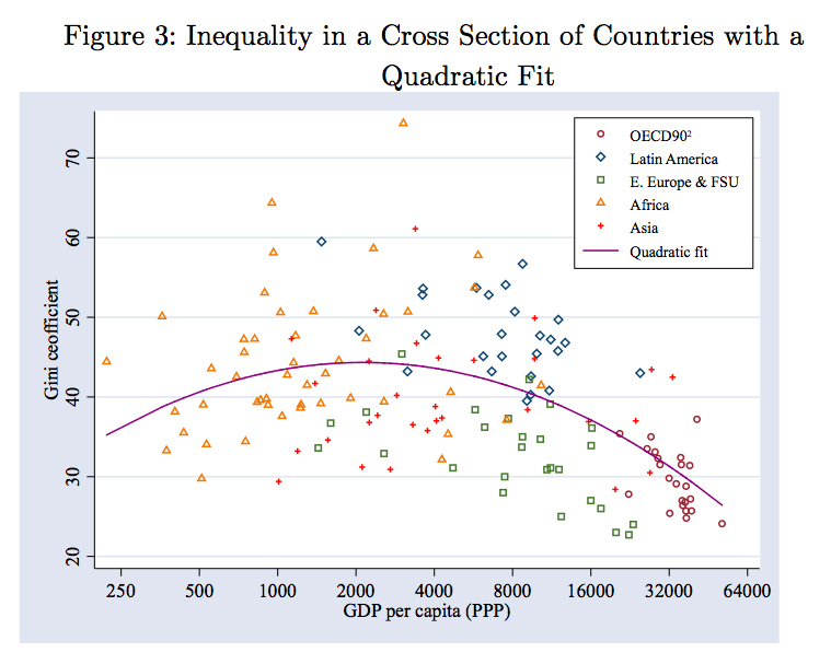 Inequality in a Cross Section of Countries with a Quadratic Fit, 2012. Credits to: Gallup