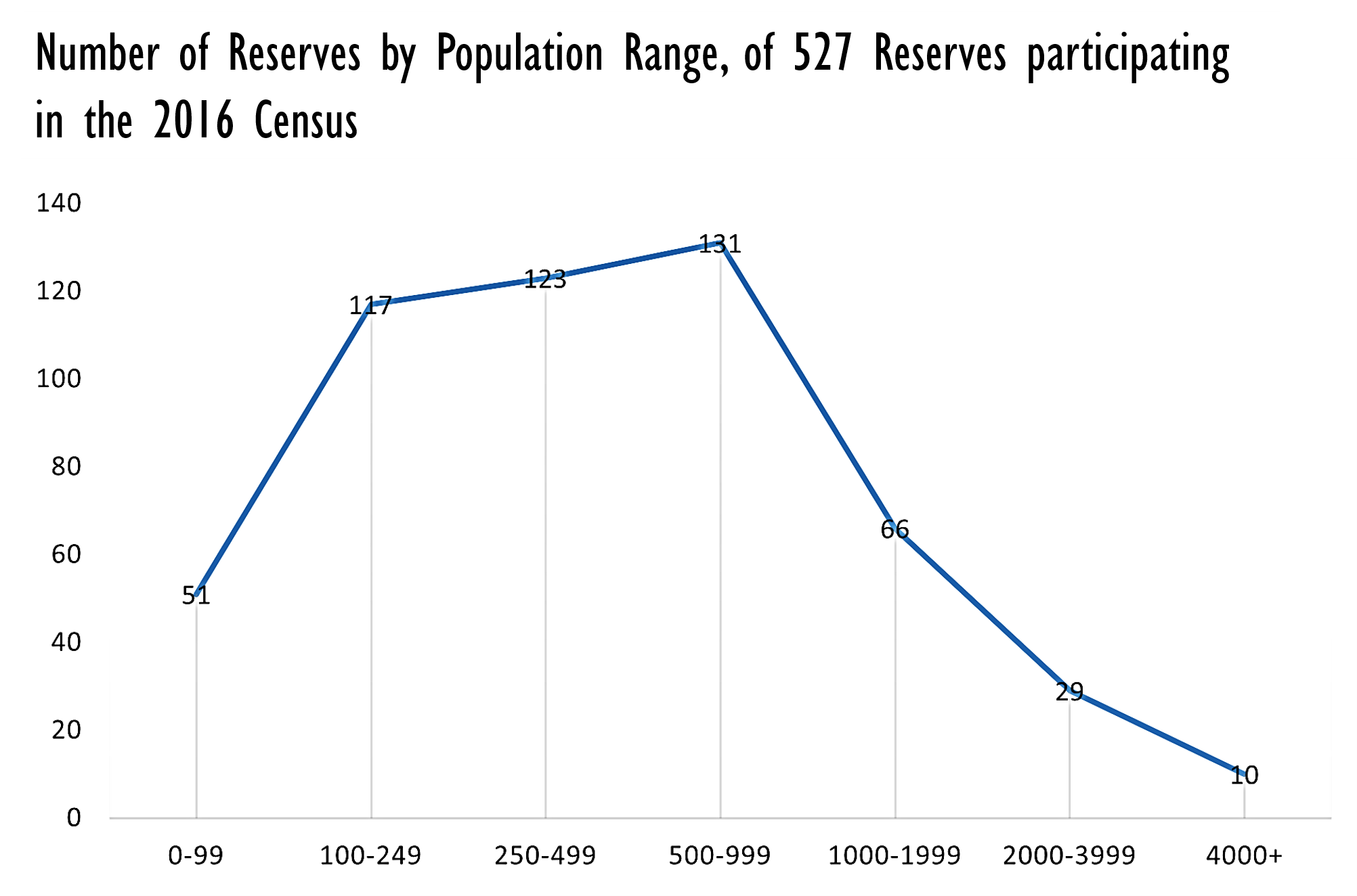 First Nations Reserves Graph by year. Credits to: First Nations Profiles, Indigenous and Northern Affairs Canada (2019). Edited by: Anya Hageman
