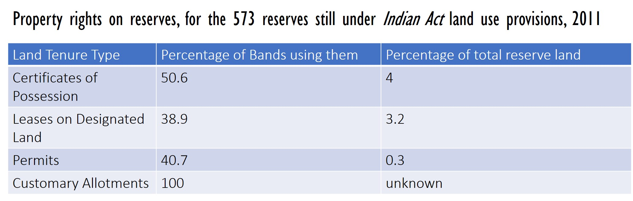 Property rights on reserves, for the 573 reserves still under Indian Act land use provisions, 2011
